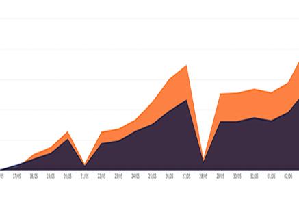 Ph driveto graph